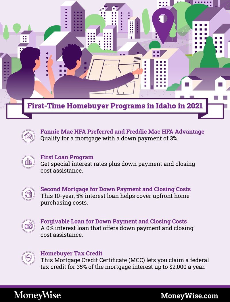 Infographic on Idaho first-time home-buyer programs