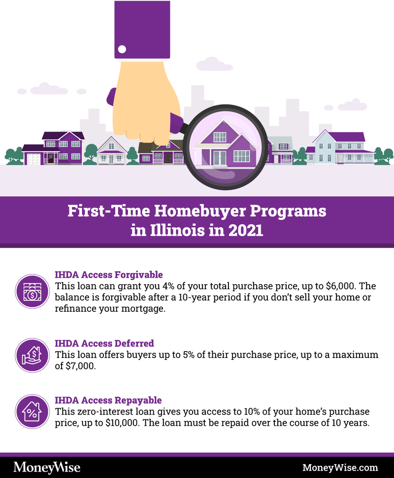 Infographic explaining programs for first-time home-buyers in Illinois