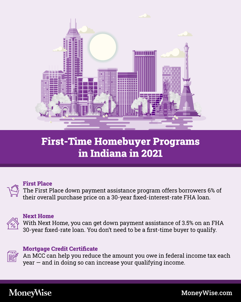 Infographic explaining programs for first-time home-buyers in Indiana