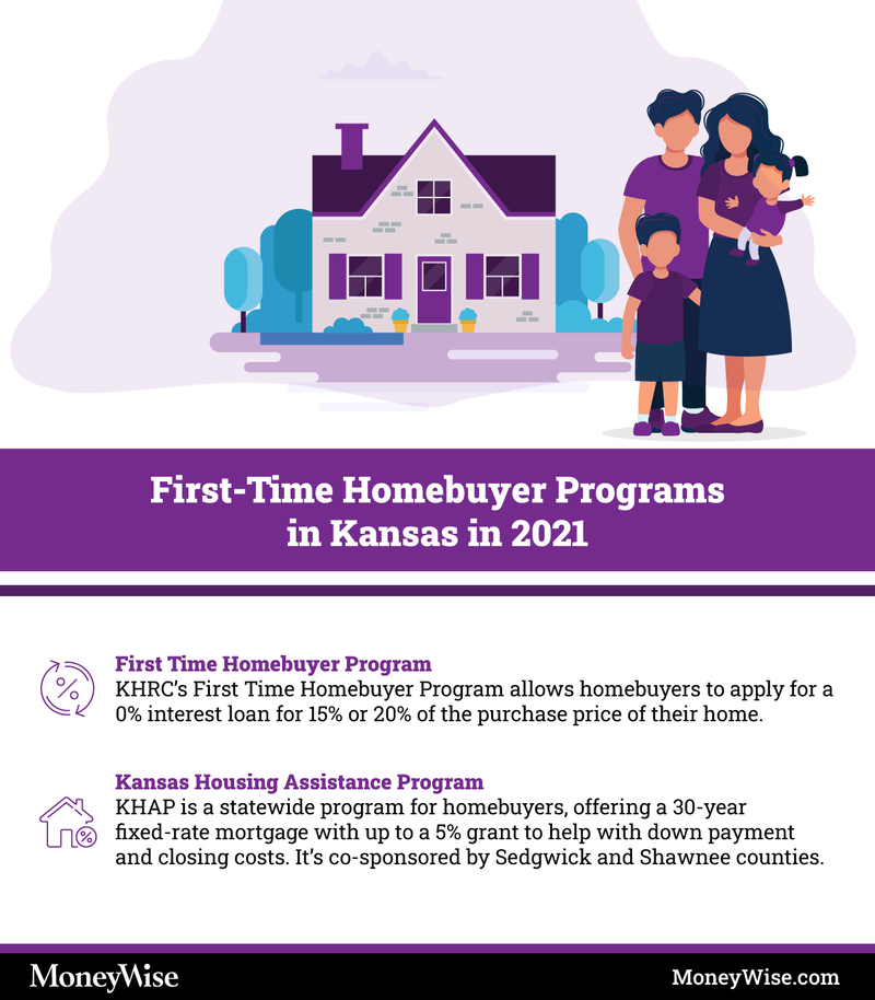 Infographic explaining programs for first-time home-buyers in Kansas