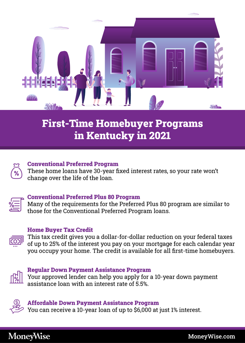 Infographic explaining programs for first-time home-buyers in KY