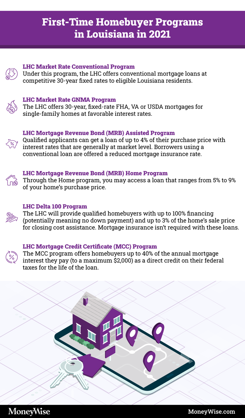Infographic explaining first-time homebuyer programs in Louisiana