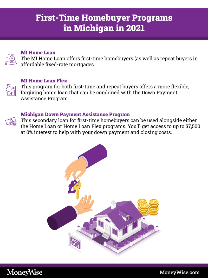 Infographic explaining programs for first-time homebuyers in Michigan
