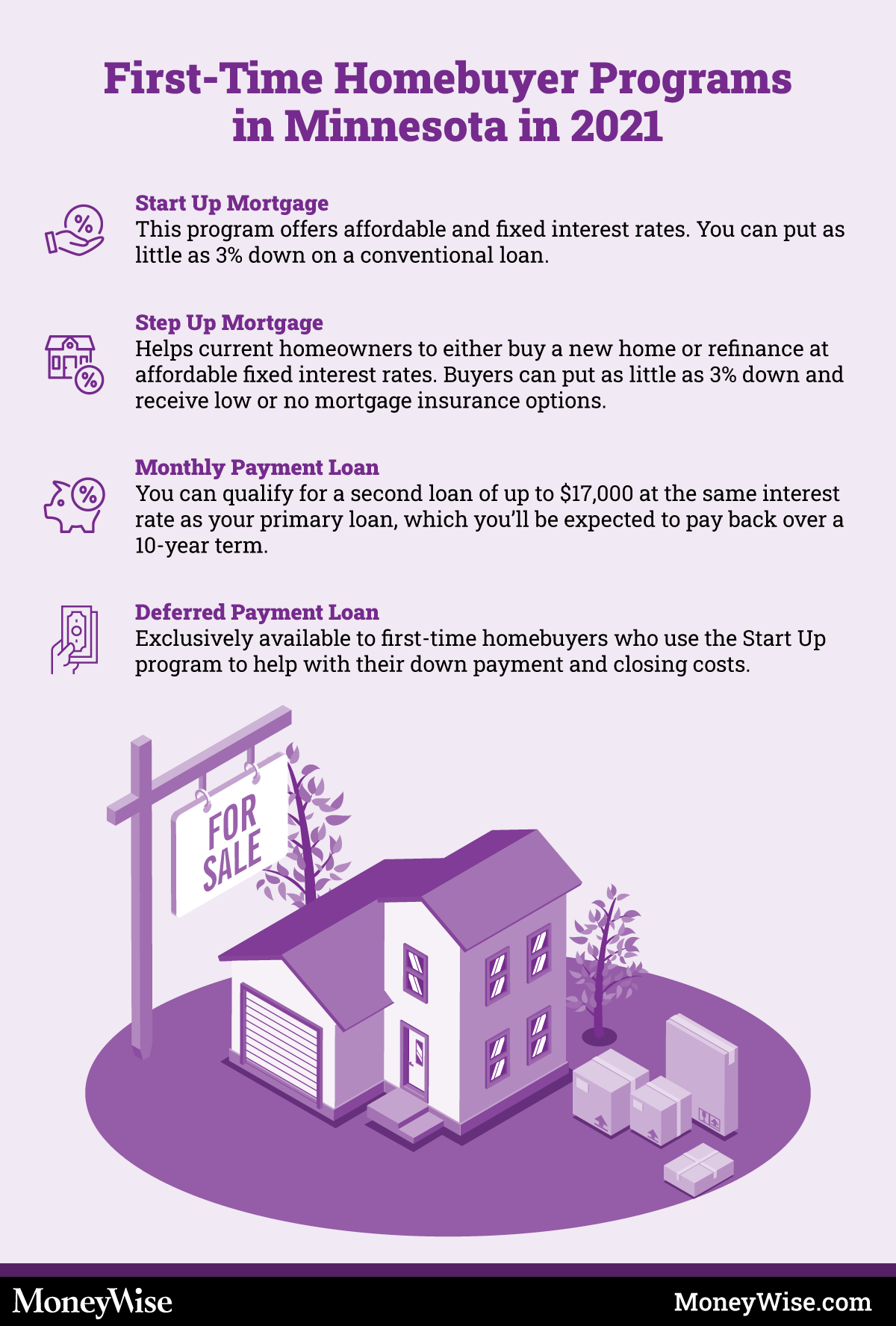 Infographic on programs for first-time home-buyers in Minnesota
