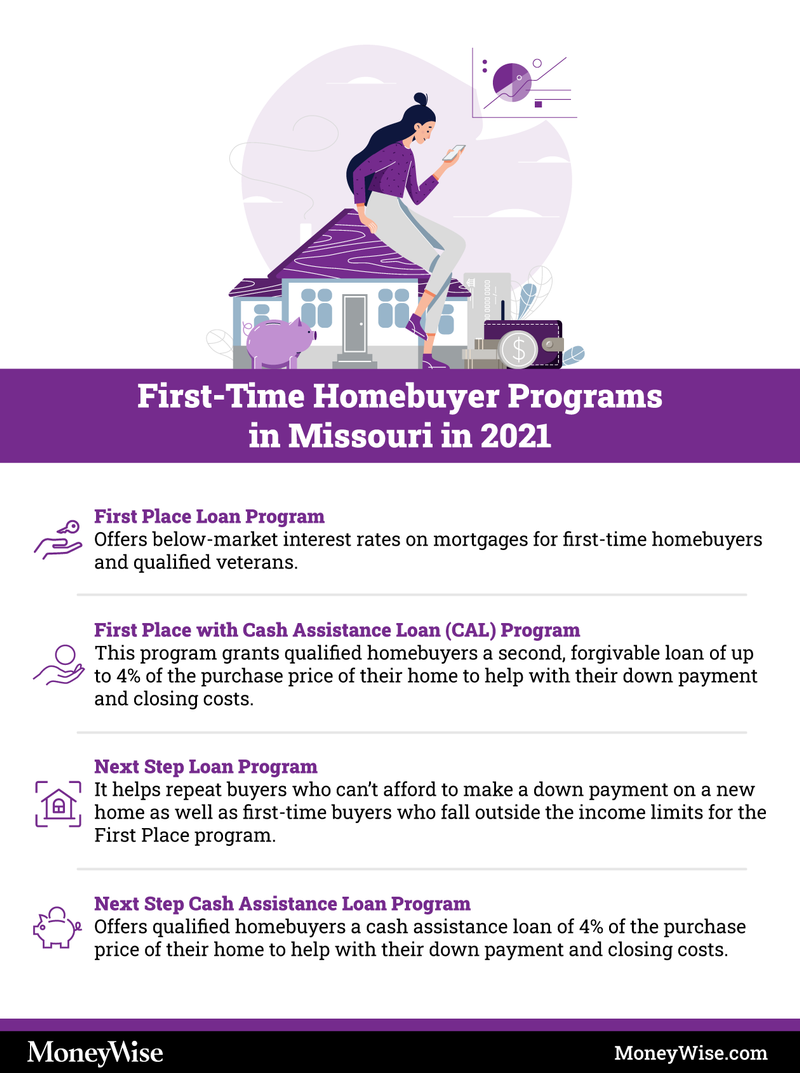 Infographic on programs for first-time home-buyers in Missouri