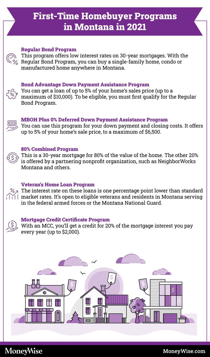 Infographic on first-time home-buyer programs in Montana