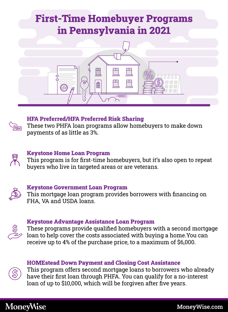 Infographic on programs for first-time home-buyers in PA or Pennsylvania