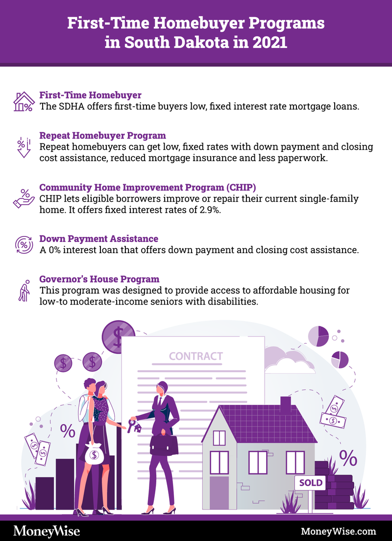 Infographic on South Dakota first-time home-buyer programs