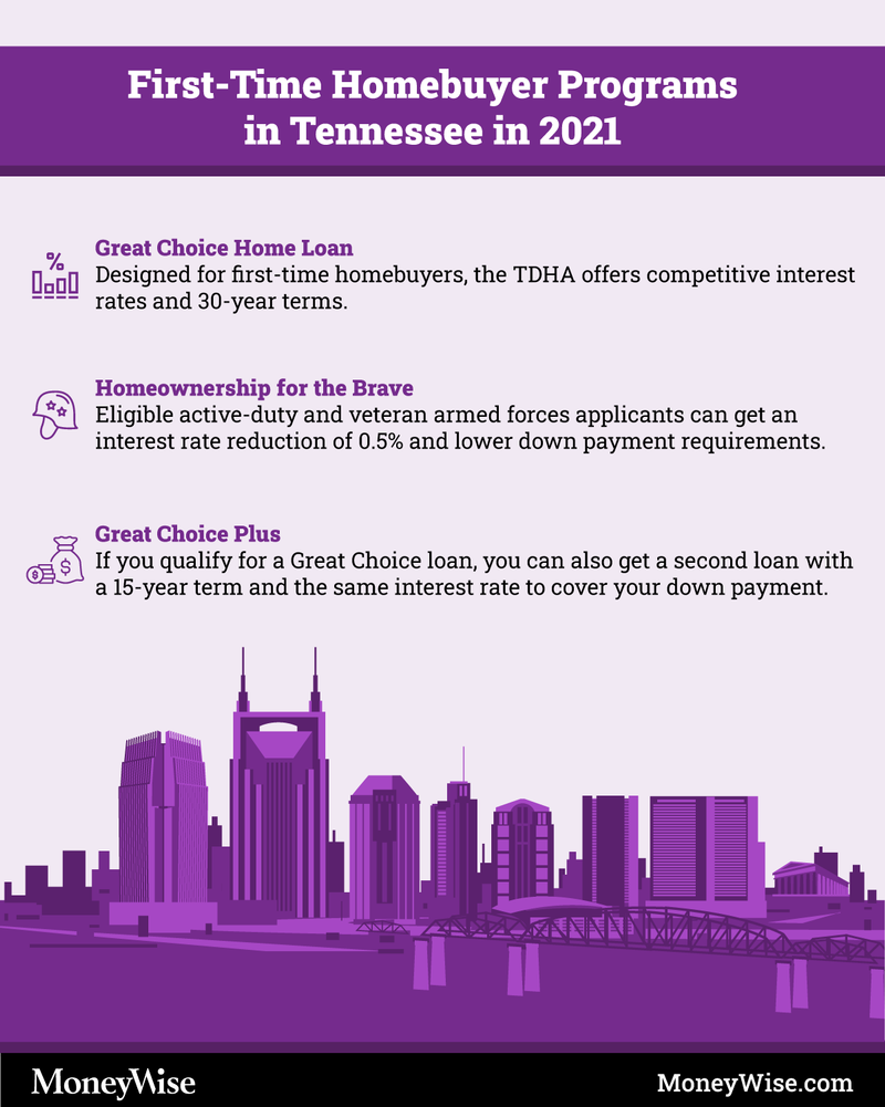 Infographics on programs for first-time home buyers in Tennessee
