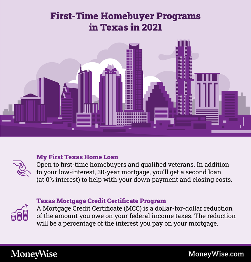 Infographic on programs for first-time home-buyers in Texas