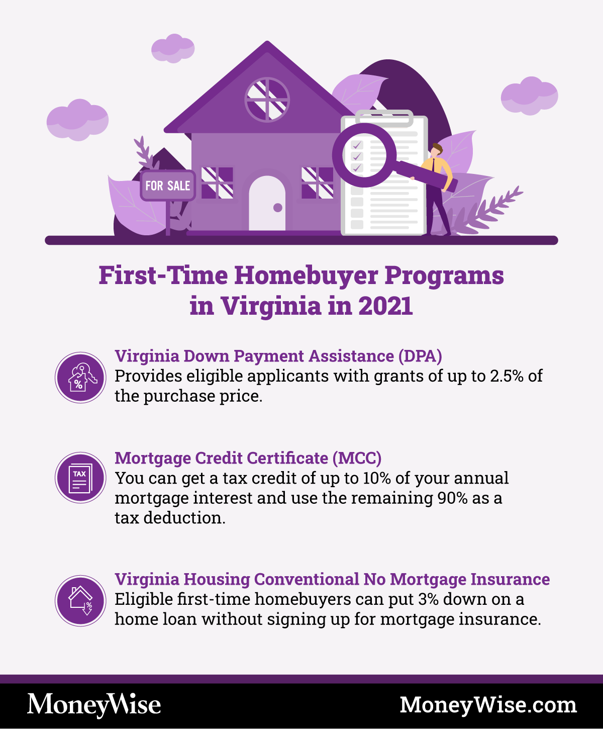 Infographic on programs for first-time-home-buyers in Virginia