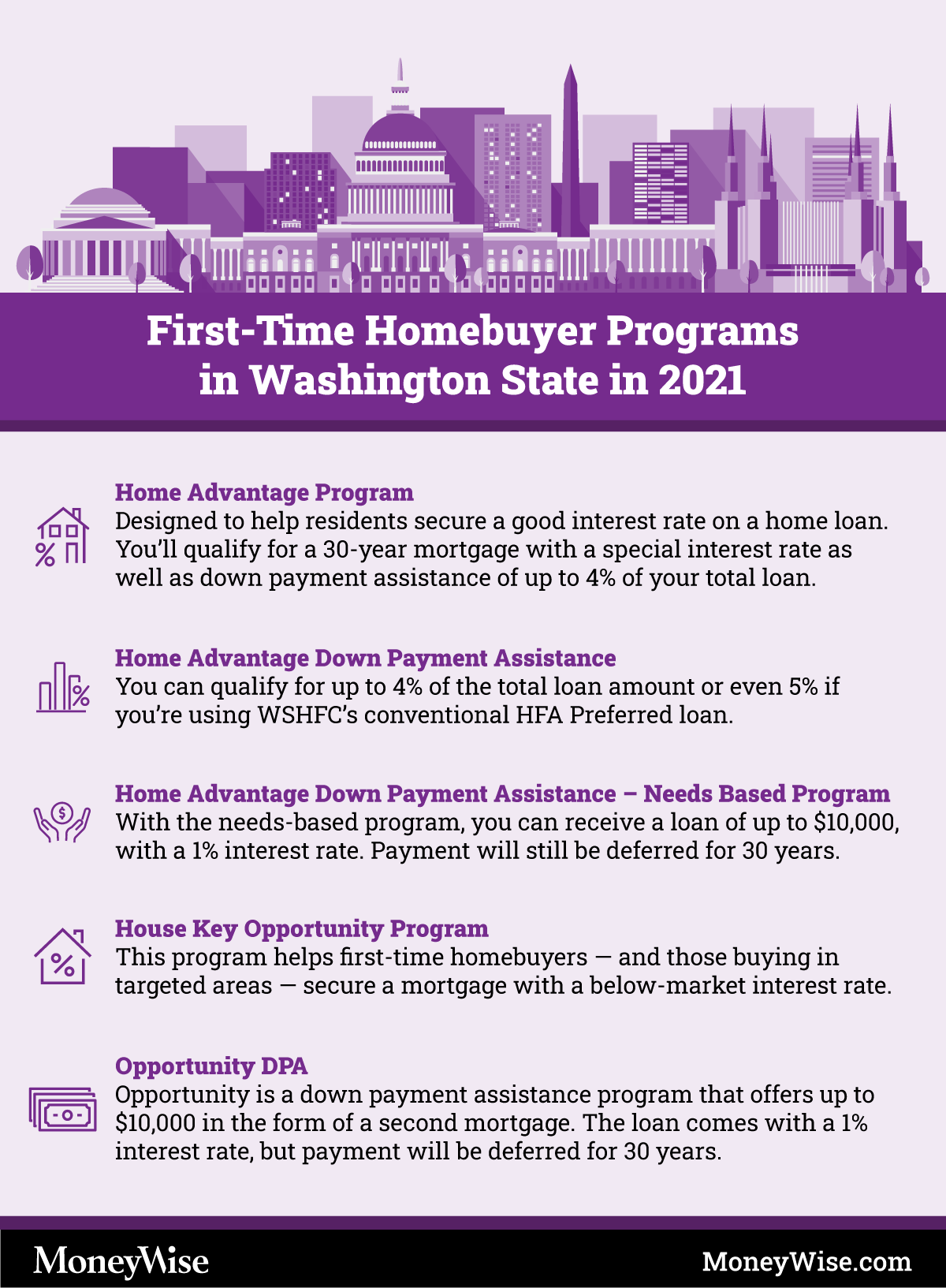 Infographic on programs for first-time home-buyers in Washington State